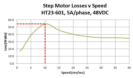 step motor loss curve