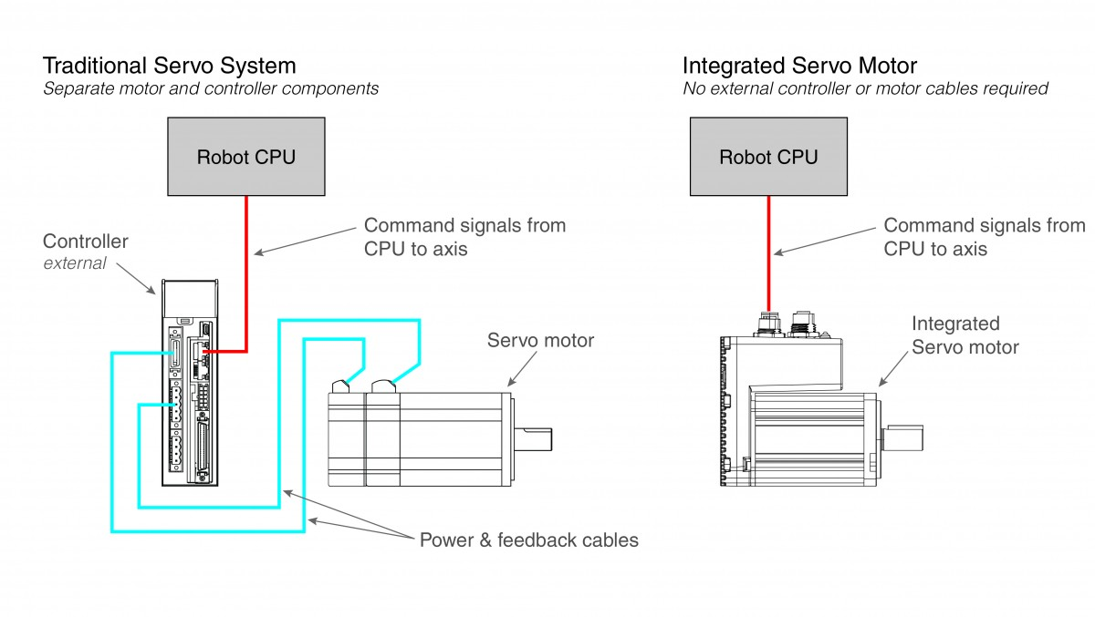 Integrated Servo Motors For Mobile Robots Applied Motion Motor Controller 2 Using An In Place Of A Traditional System Eliminates The External As Well Power And Feedback