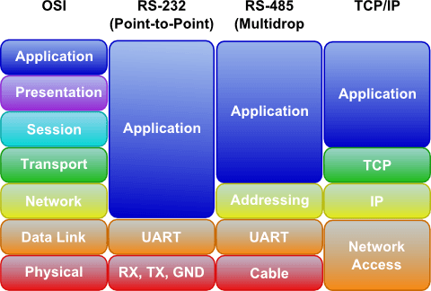 System Overview Rs En besides Db Pin Name besides Mxt Main in addition Osi Model Rs Rs Tcpip additionally Maxresdefault. on rs232 to rs485 cable