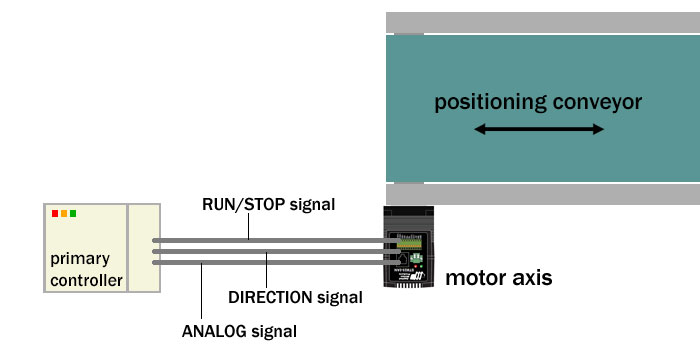 Velocity control of positioning conveyor