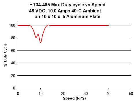 step motor duty cycle curve