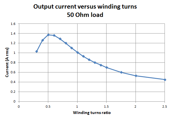 output current vs winding turns