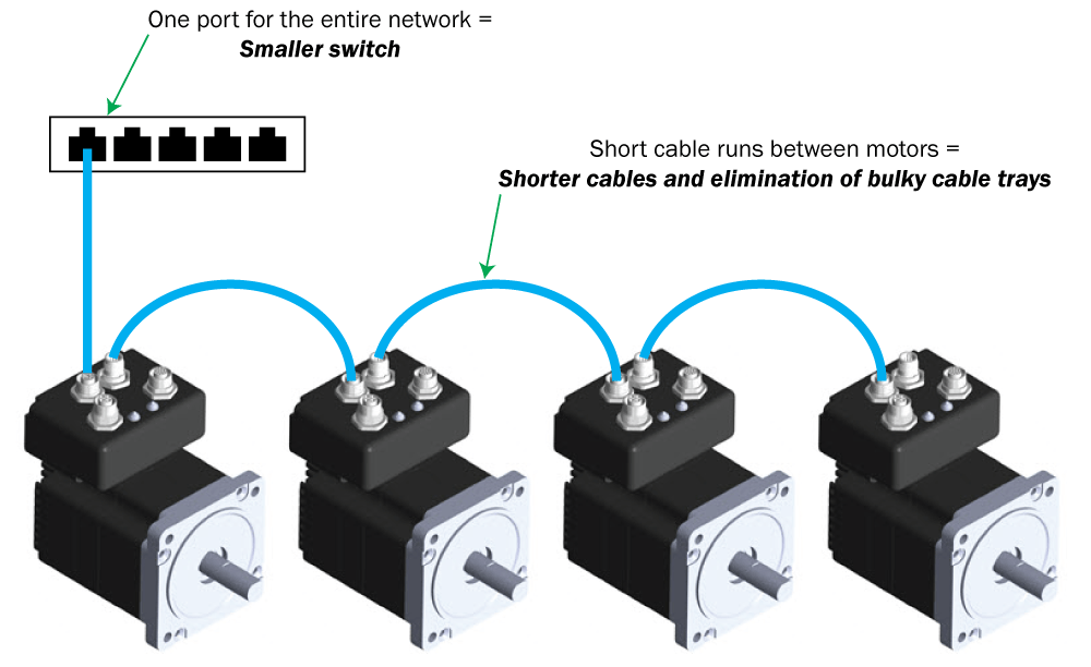 Dual-port connections in line network