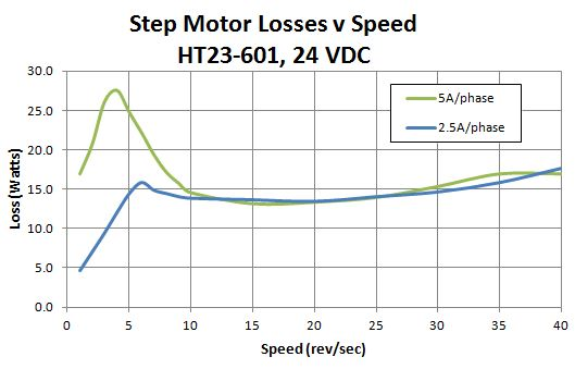 step motor losses vs voltage