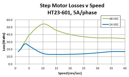 step motor losses vs current