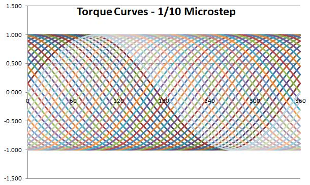 microstep torque curves