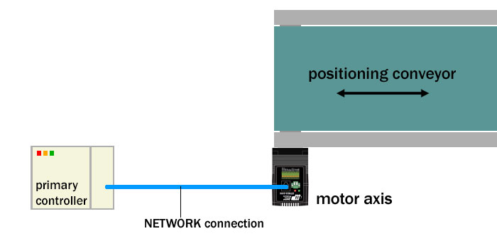 Network control of positioning conveyor