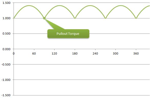 pullout_torque