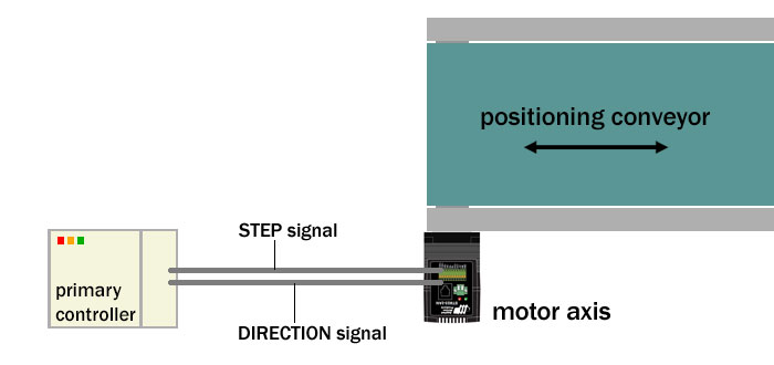 Pulse control of positioning conveyor