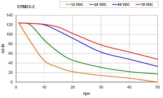 Printing at 300 mm / s – Part 2 – Calculations